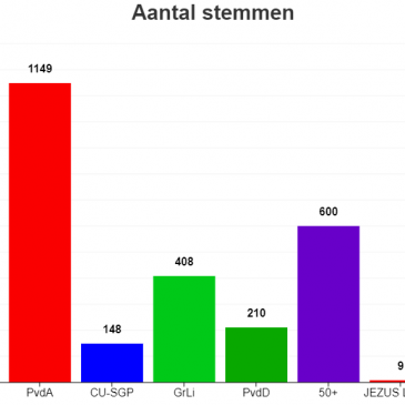 VVD tweede partij bij Europese verkiezingen